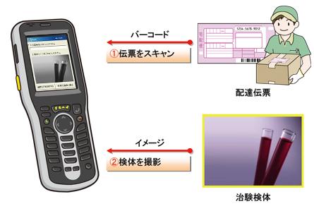 業務用PDAを用いたバーコードシステム