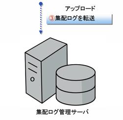 ハンディーターミナルのシステム開発例(バーコード)