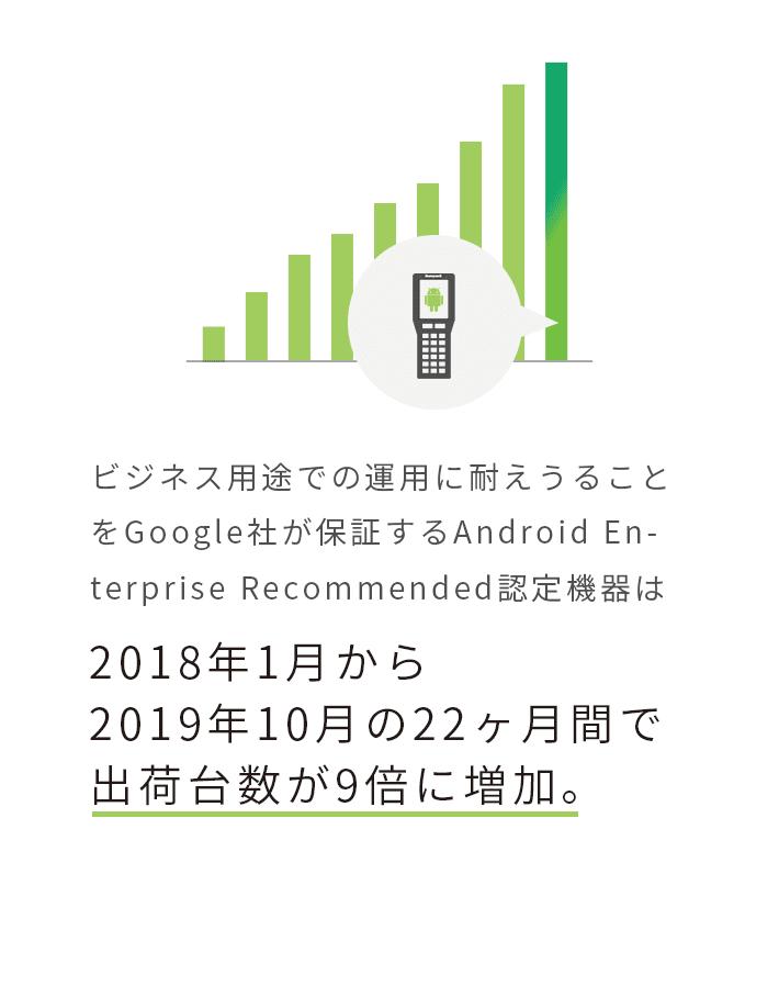 ビジネス用途での運用に耐えうることをGoogle社が保証するAndroid Enterprise Recommended認定機器は2018年1月から2019年10月の22ヶ月間で出荷台数が9倍に増加。